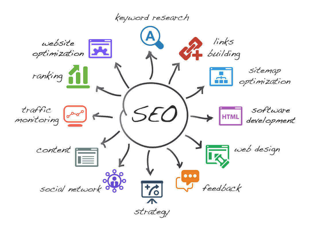 search engine optimization 1 - Local SEO